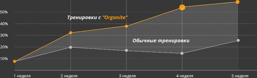 тренировки с Orgonite