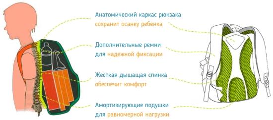 характеристики рюкзака