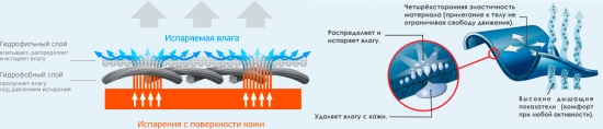 как работает термобелье